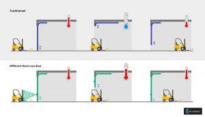 Energiebesparende deur - Different Doors